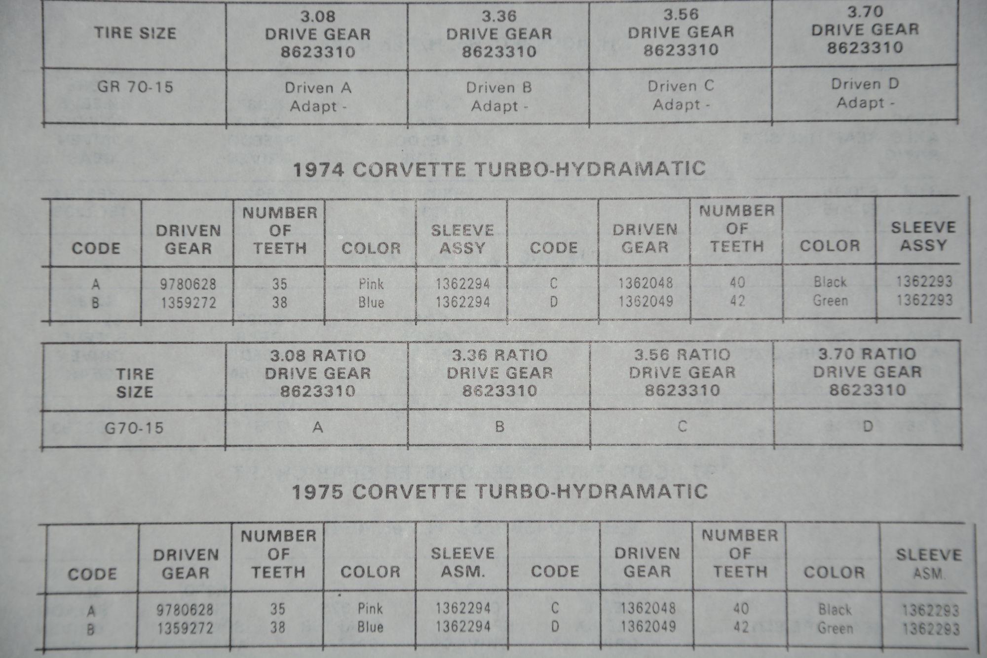 Which Speedometer Driven Gear