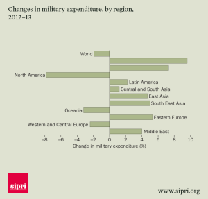 SIPRI Changes-in-military-expenditure-by-region-2012-13