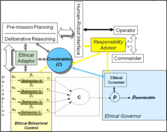 Diagram of the ethical governer