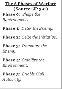 Six Phases of Warfare
