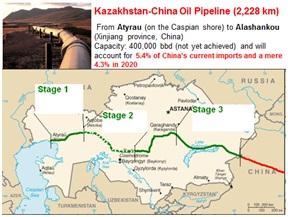 myanmar-kazakhstan-oil-gas-pipeline