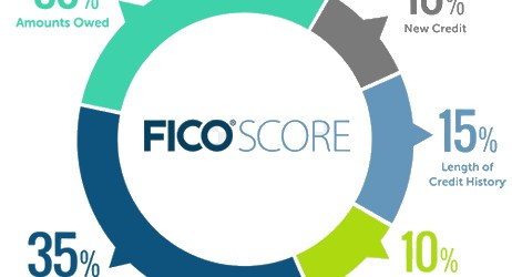 What does disputing a tradeline do to your Credit Score?