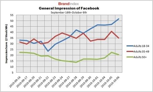 social-network-perception-chart.jpg