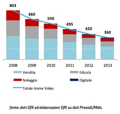 mercato italiano dell'home video nel 2013 - ricavi totali