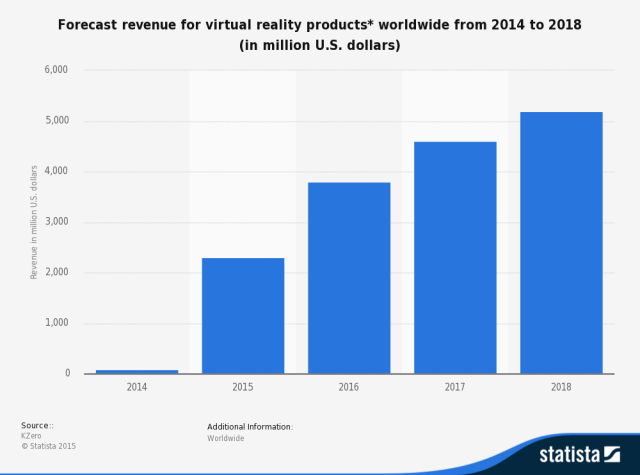 statistic_id426276_revenue-forecast-for-virtual-reality-worldwide-2014-2018