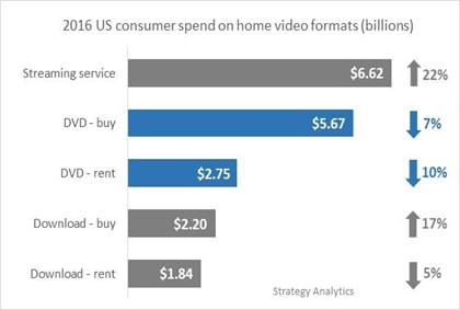 HE consumer spending per segment - USA - 2016