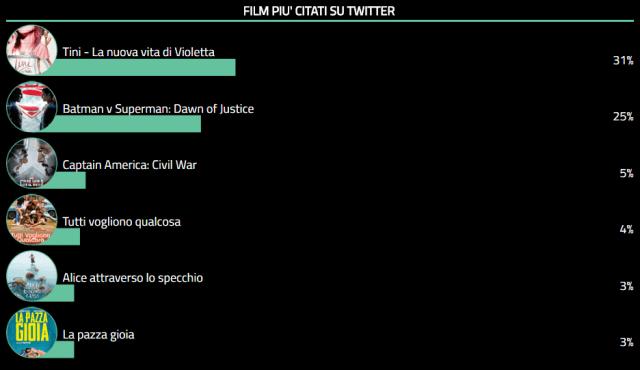 Twitter Cinema Tags - 20 - 06 - 2016