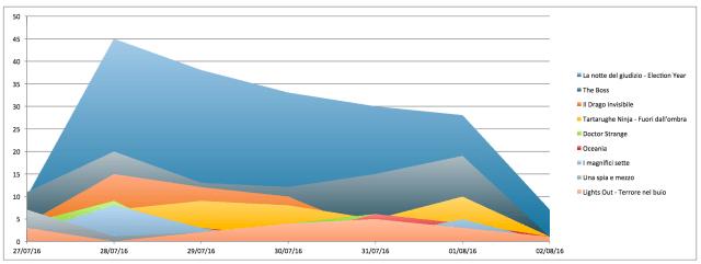 Andamento volume degli hashtag nel corso della settimana *Sono esclusi film con volume hashtag inferiore a 10