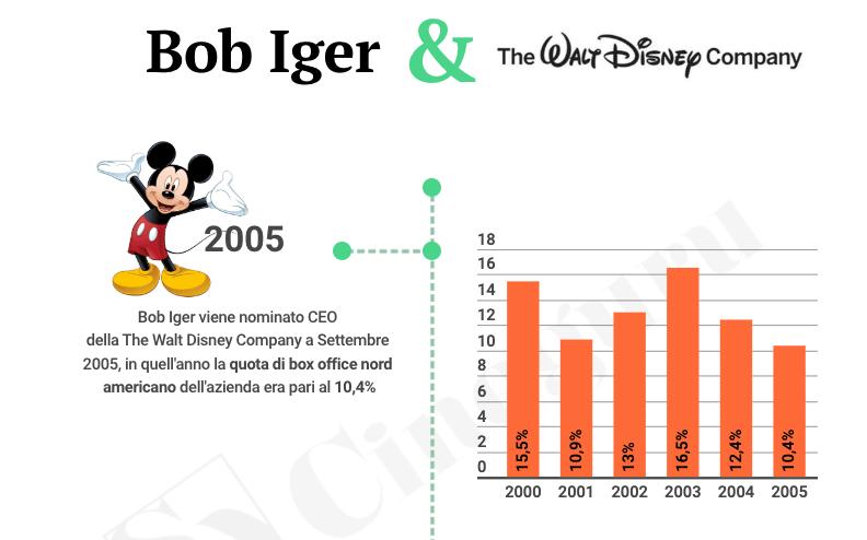 Bob Iger e Disney Infografica