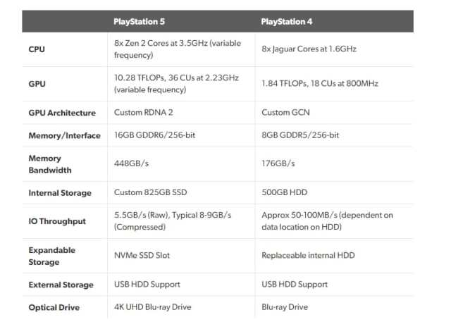 especificaciones ps5 playstation 5