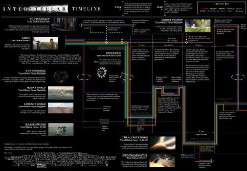 Explanation picture 2 interstellar
