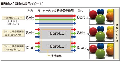 DuraVision_8bit_10bit