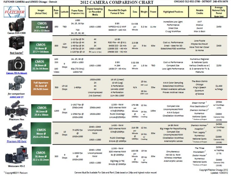The Fletcher 2012 Camera Comparison Chart