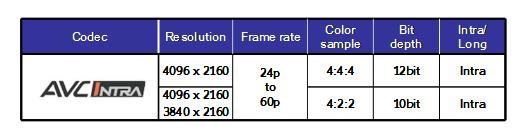 Panasonic Outline of AVC-ULTRA for 4K