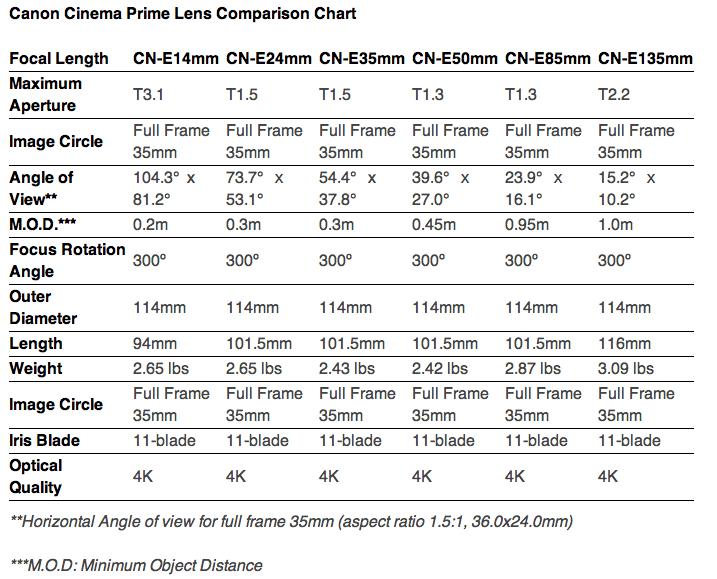 Canon Cinema Prime Lens Comparison Chart