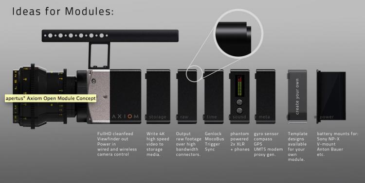 Apertus Axiom Camera Modules
