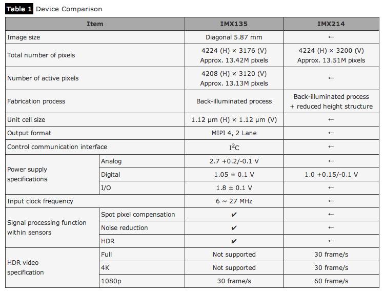 4K Sony HDR