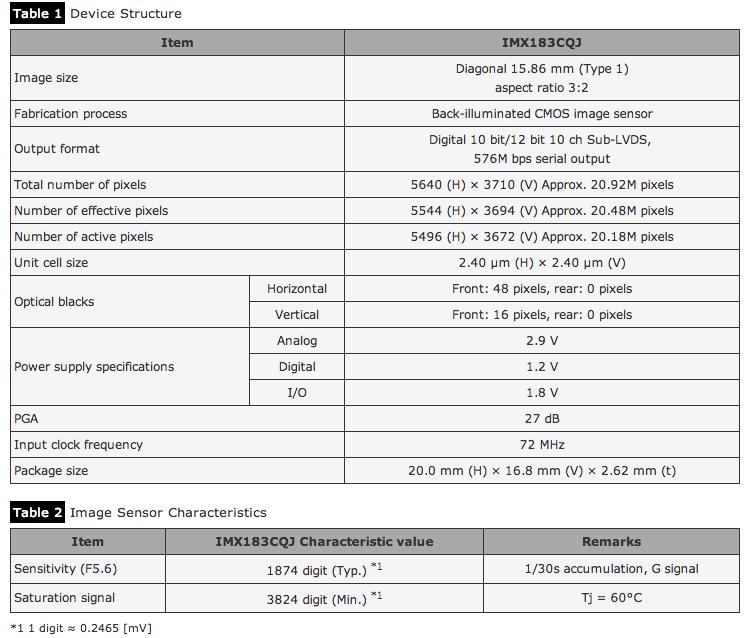 Sony IMX183CQJ 5K 25fps 4K 60fps CMOS Sensor