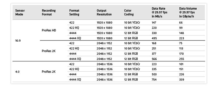 Arri Alexa Cameras To Support ProRes 4444 XQ:
