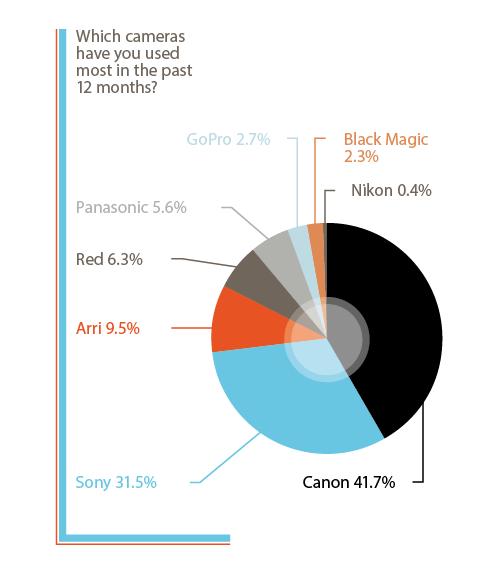 2014 Most Popular Cameras