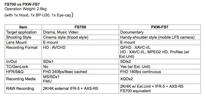 FS700 Verses PXW-FS7
