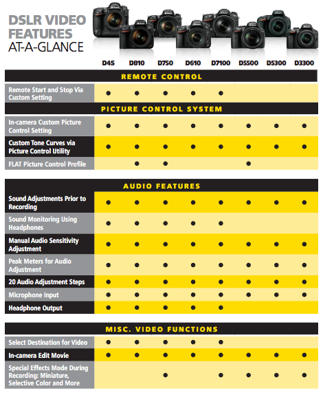 Nikon Video Cheat Sheet For All Of Their Dslr Cameras