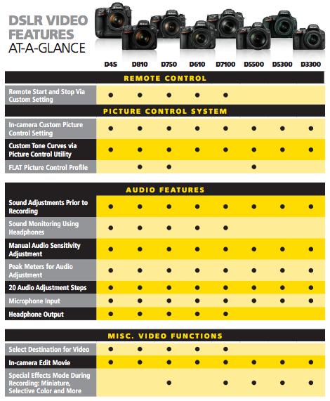 Nikon DSLR Video Cheat Sheet 2