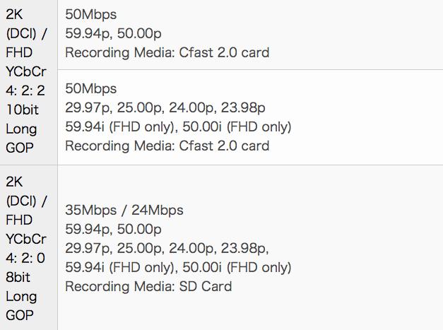 Canon XF-AVC Recording