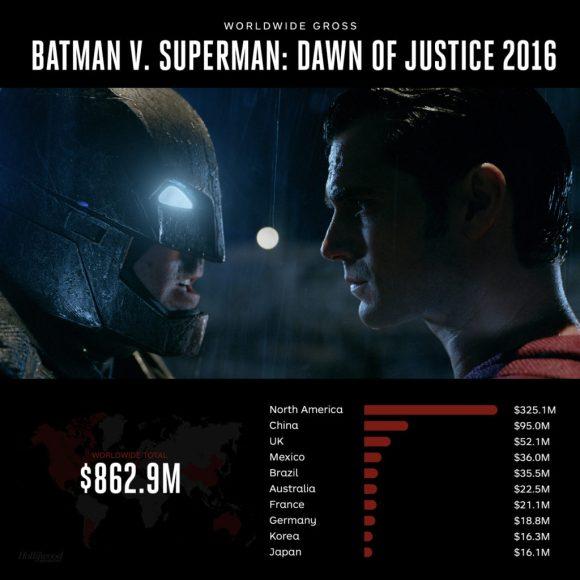 BatmanVsSuperman-worldwideGross