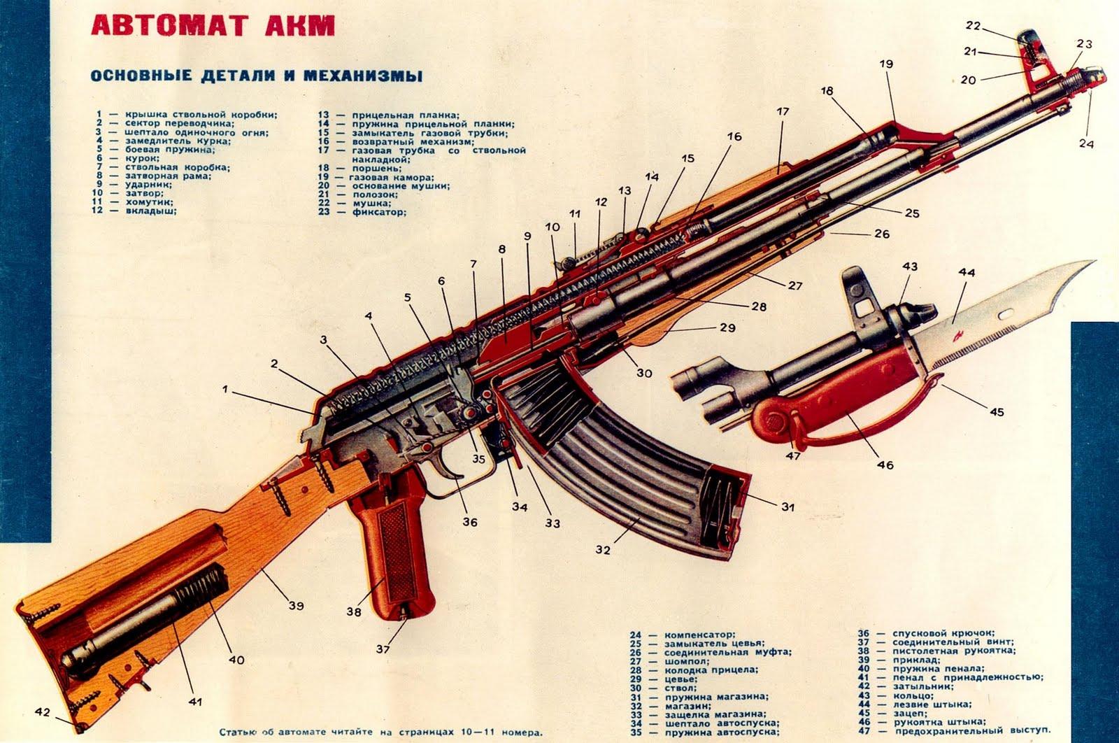 Partes de una AK47 inventada por Kalashnikov