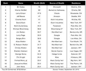 20 personas más ricas de Estados Unidos