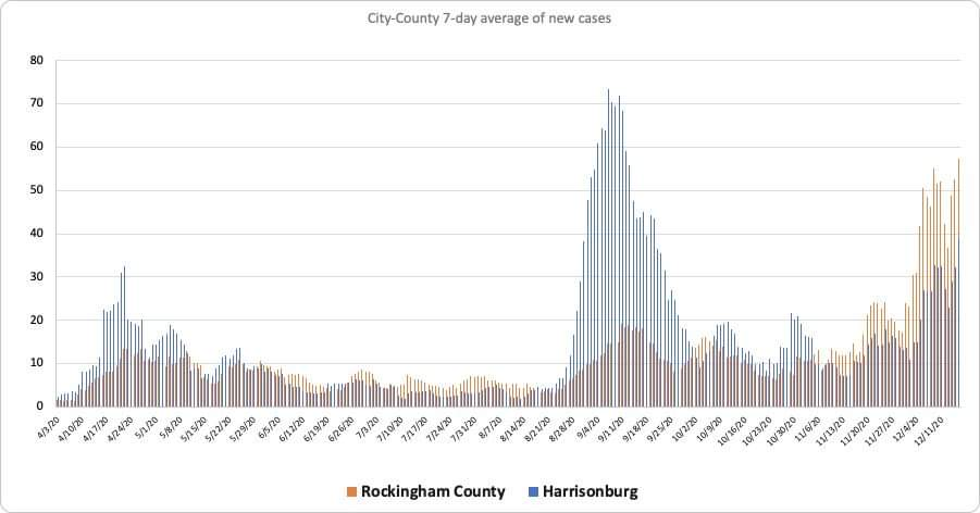 Chart showing high numbers of COVID cases in early December for Harrisonburg and Rockingham Counties.