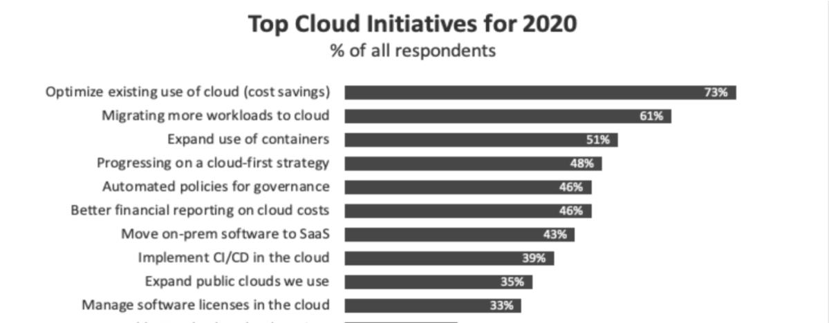 """Warum die Gleichung """"Cloud = kostengünstig"""" nicht immer stimmt"""