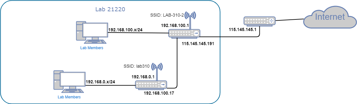 lab21220network.png