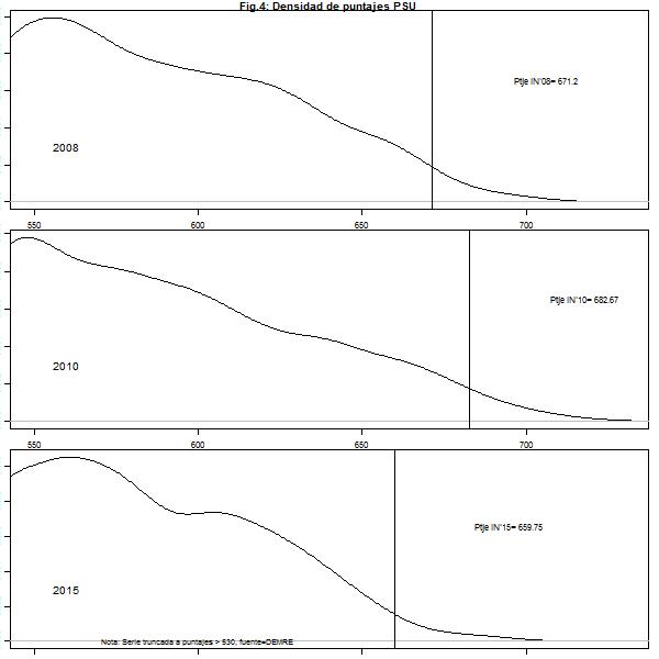 gráfico 4 psu