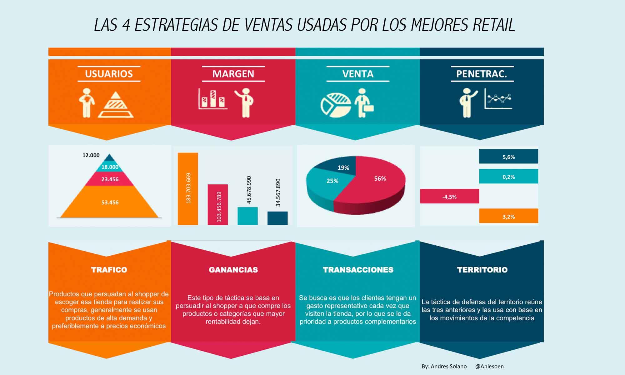 Las 4 Mejores Tácticas de Ventas Usadas por los Mas Exitosos Retailer.