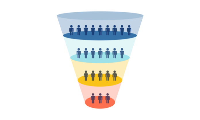 How to Build a Conversion Funnel That Will Triple Your Profits