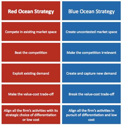 red-ocean-blue-ocean