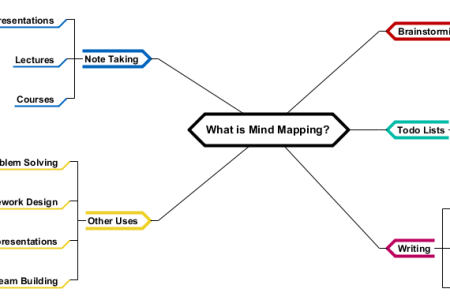 Mind mapping diagrams examples path decorations pictures full brain map diagram free download mind map examples and templates brain map diagram free download mind map examples and templates mind map software for teams ccuart Images