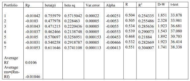 Portfolio Analysis and Correlation