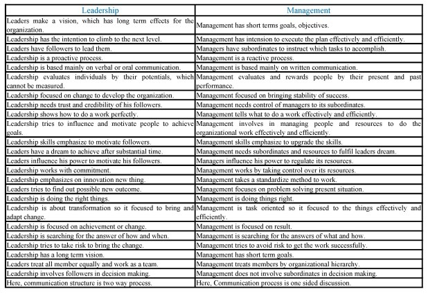 Similarities and Differences between Leadership and Management