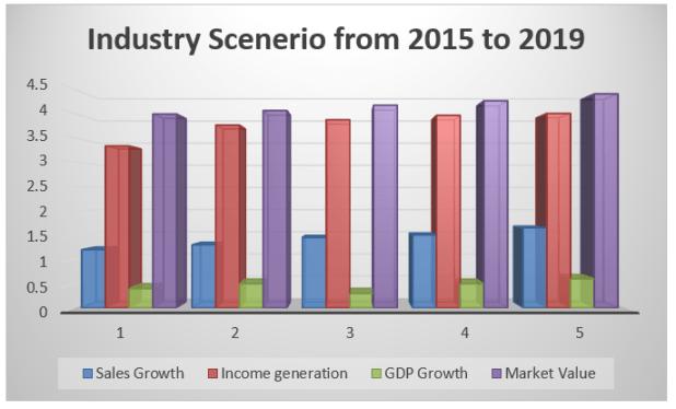 Last 5 years scenario Retail Industry in UK