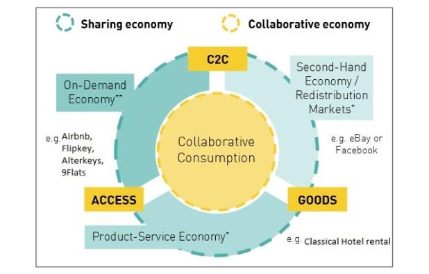 Impact of Sharing Economy on Hospitality Experiences