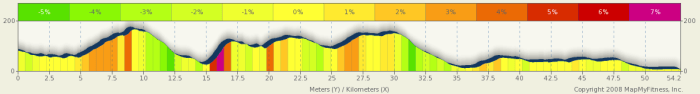GBR3030, Day 27, elevation