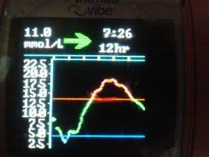 Combo bolus (60/40/2.5hrs) for Rice/Curry