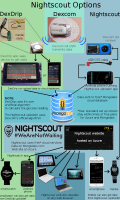 xDrip Nightscout diagram v5