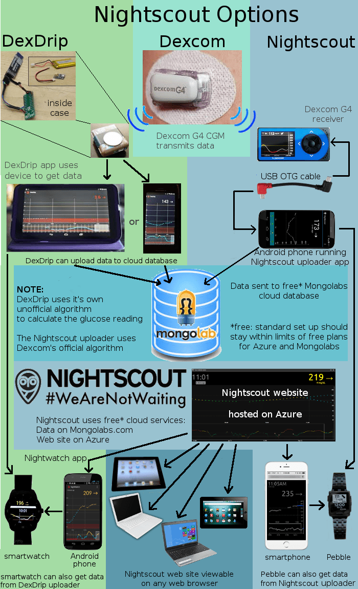 xDrip Nightscout diagram v2