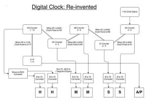 Circuit Diagram Of Digital Clock Using Counters