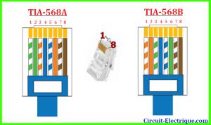 Branchement Prise Rj45 Norme a ou b  code couleur rj45