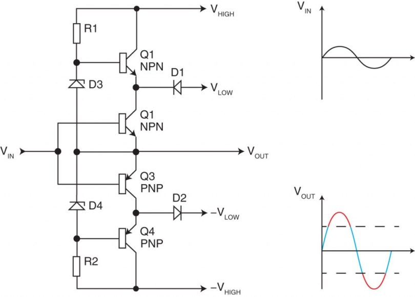 Figure 4—A Class-G amplifier uses two pairs of power supply rails. b—One supply rail is used when the output signal has a low power (blue). The other supply rail enters into action for high powers (red). Distortion could appear at the crossover.